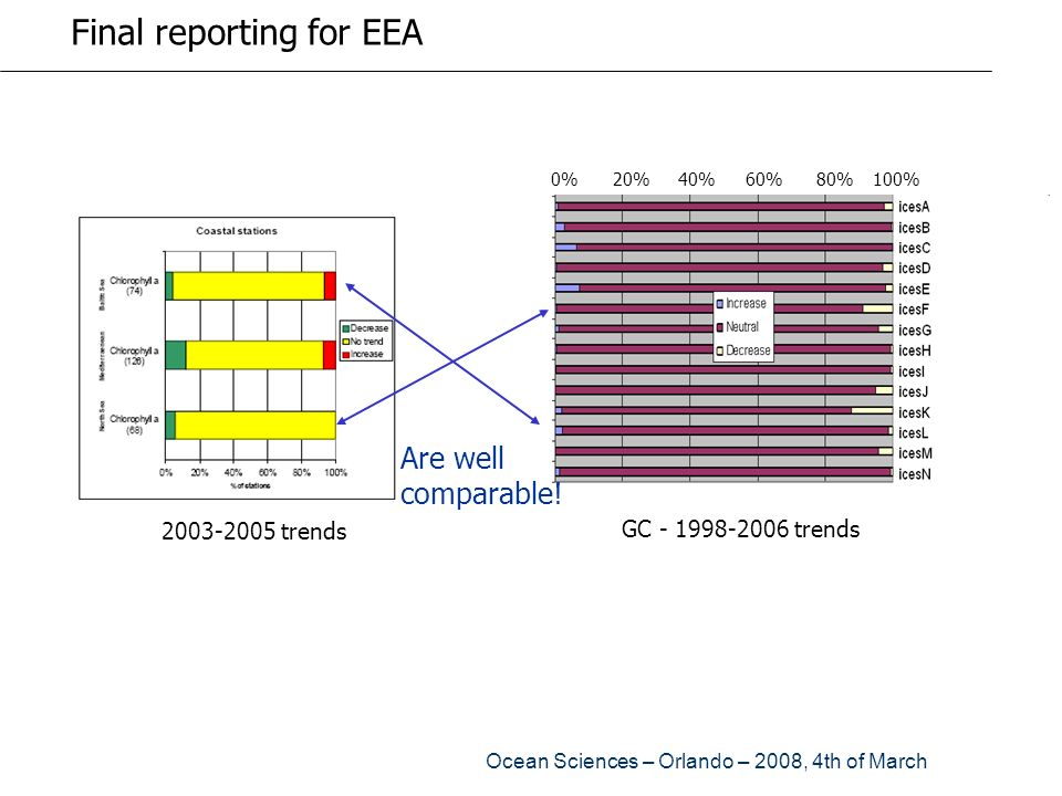 Final reporting for EEA
