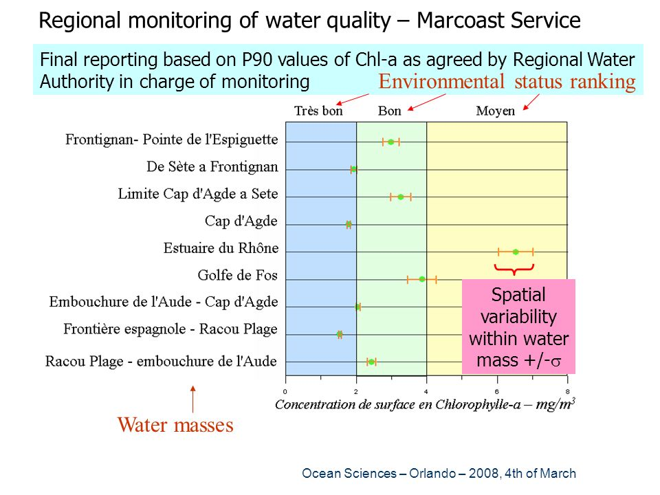 Spatial variability within water mass +/-s