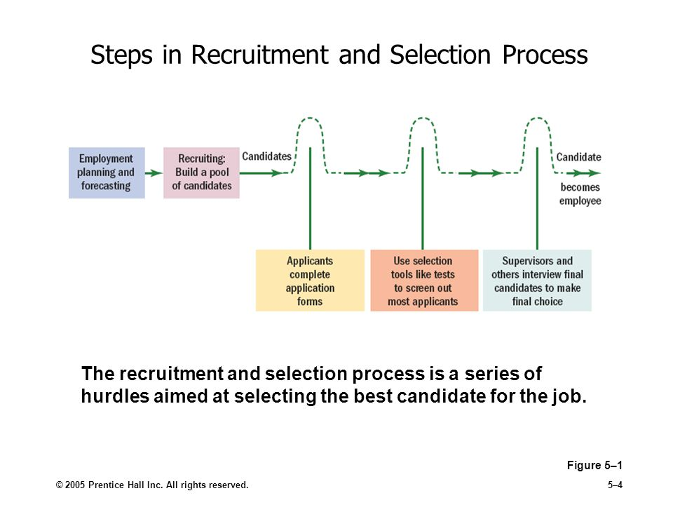 recruitment and selection process of Find out about our recruitment and selection process, from the application phase to the final decision.