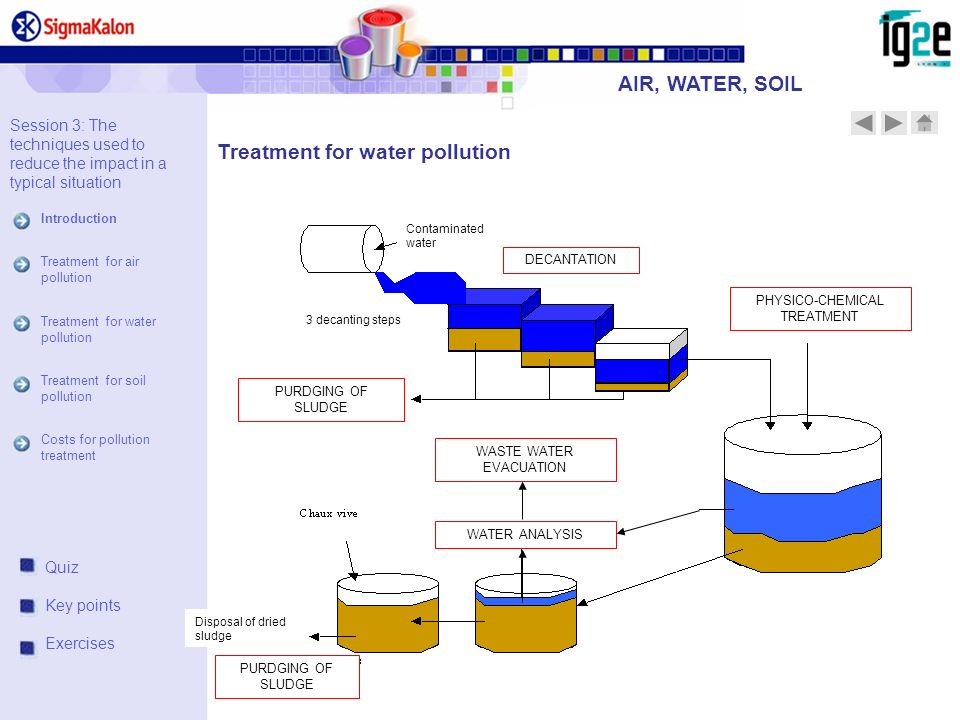Treatment for water pollution