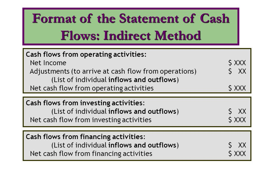 Format of the Statement of Cash Flows: Indirect Method