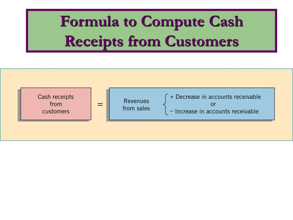 Formula to Compute Cash Receipts from Customers