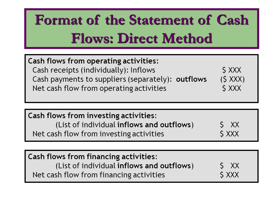 Format of the Statement of Cash Flows: Direct Method