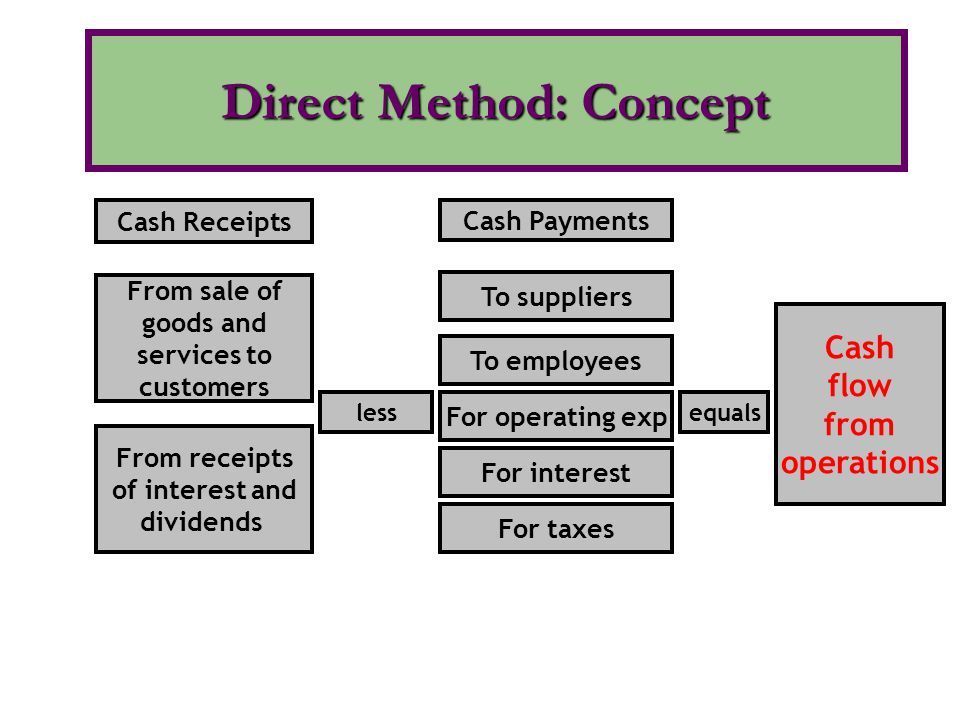 Direct Method: Concept