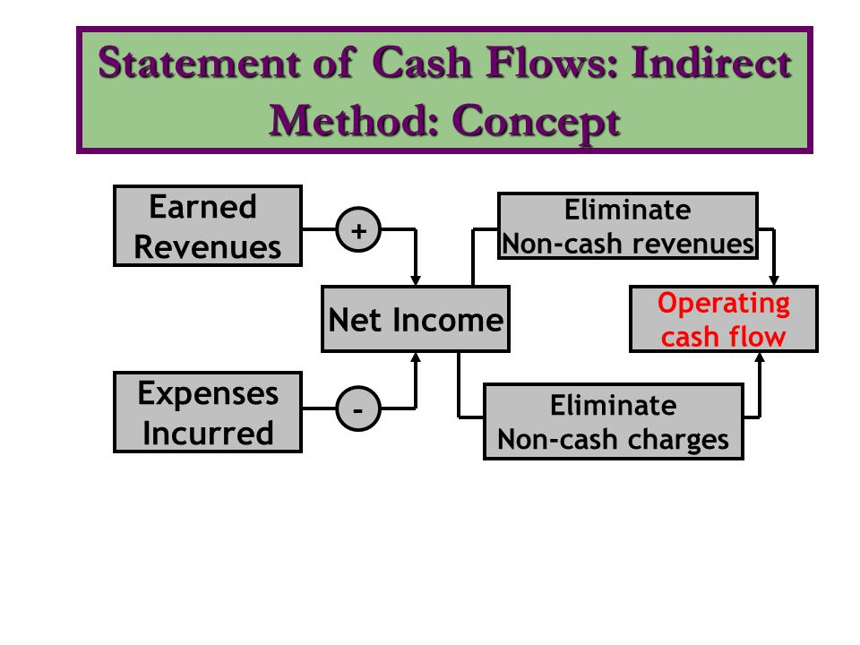 Statement of Cash Flows: Indirect Method: Concept