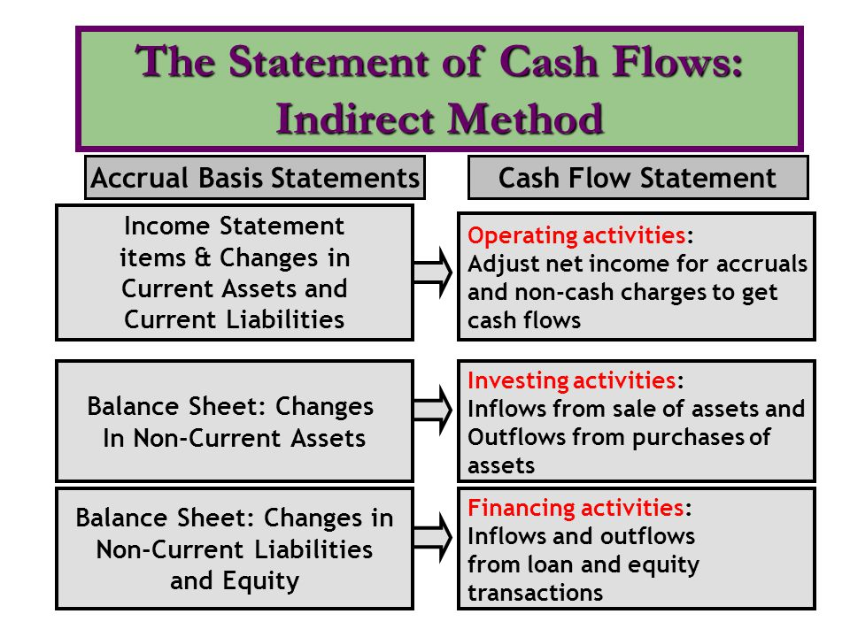 The Statement of Cash Flows: Indirect Method
