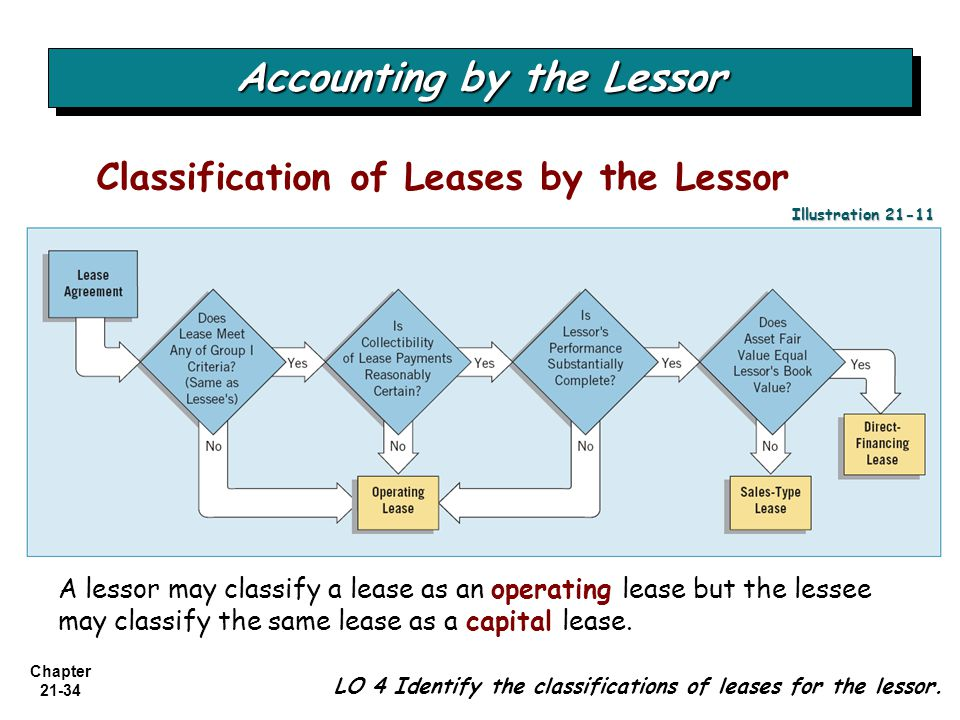 Accounting For Leases By Lessor