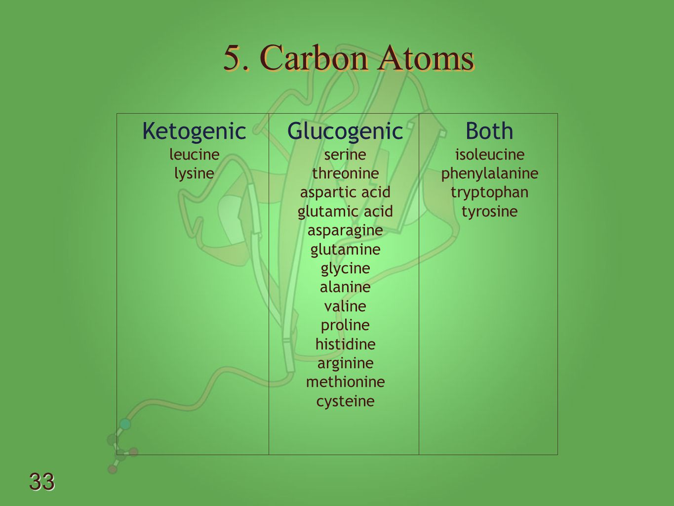 5. Carbon Atoms Ketogenic Glucogenic Both leucine lysine serine