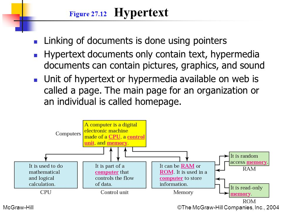 Linking of documents is done using pointers
