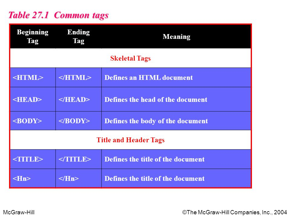 Table 27.1 Common tags Beginning Tag Ending Tag Meaning Skeletal Tags