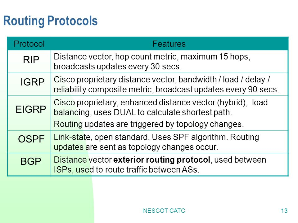 Routing Protocols RIP IGRP EIGRP OSPF BGP Protocol Features