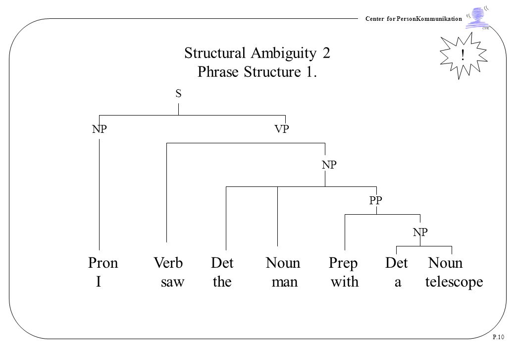 Structural Ambiguity 2 Phrase Structure 1.