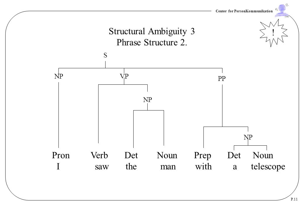 Structural Ambiguity 3 Phrase Structure 2.