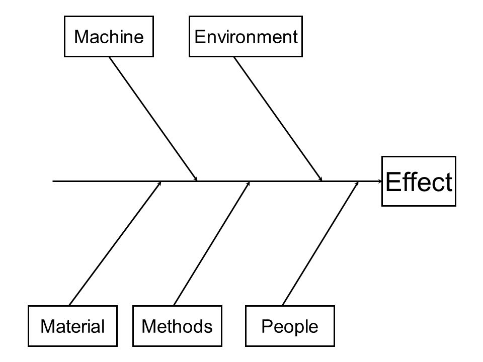 an analysis of the effects of the environment on peoples emotions Advances in consumer research volume 28, 2001 pages 190-197 the effects of store environment on shopping behaviors: a critical review shun yin lam, city university.