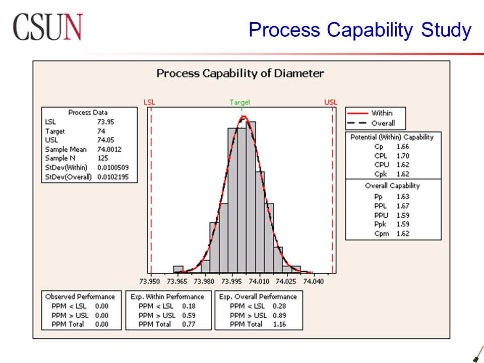 cpk case study What is a process capability study process capability study is a scientific and a systematic procedure that uses control charts case 1: cpk 133.