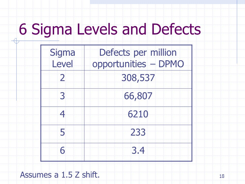 6 Sigma Levels and Defects