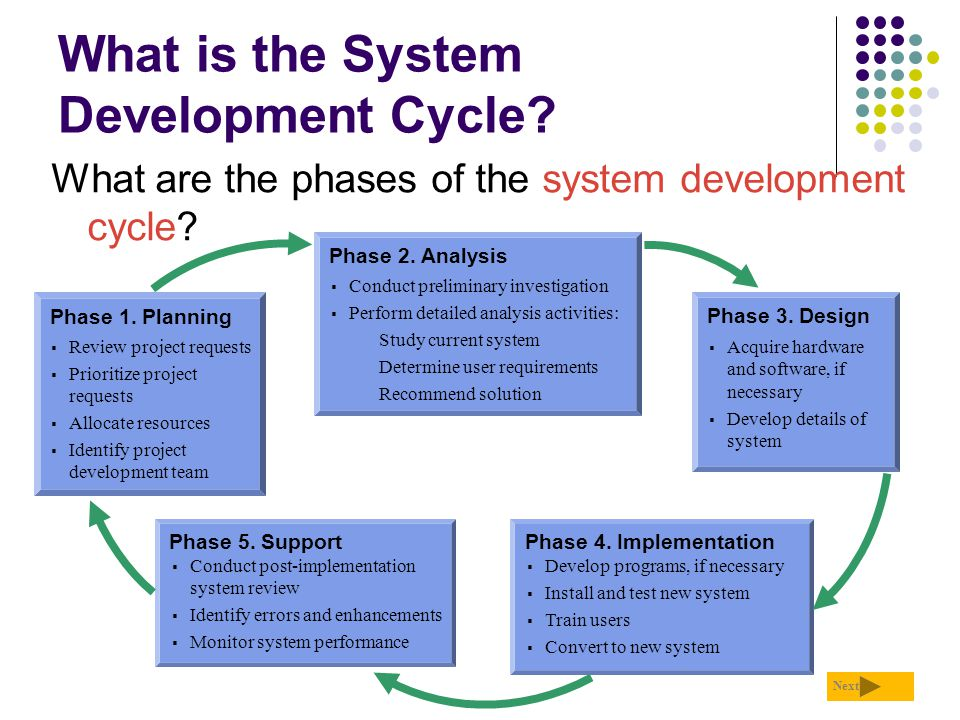 why is design phases important in the system development life cycle System development life cycle system development life cycle systems development life cycle (sdlc) or sometimes just (slc) is defined by the as a software development process, although it is also a distinct process independent of software or other information technology considerations.
