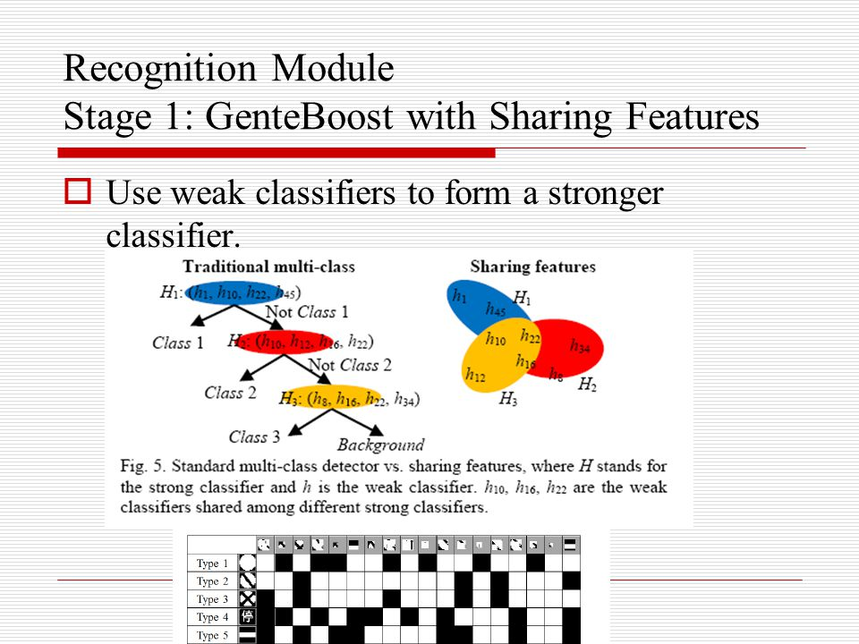 Recognition Module Stage 1: GenteBoost with Sharing Features