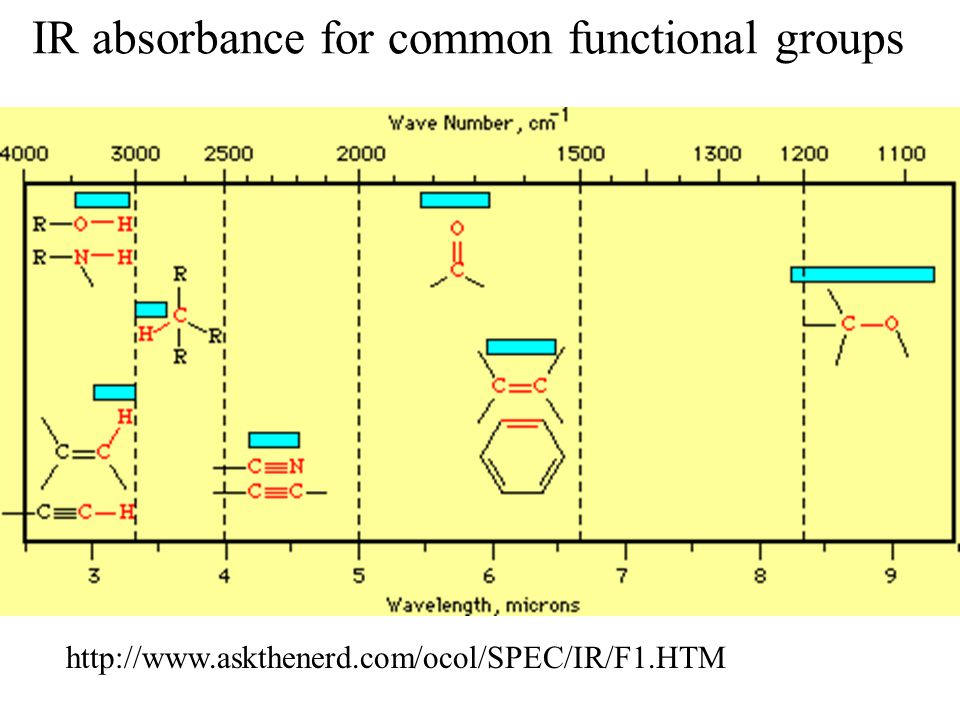 Biopolymer spectroscopy ppt video online download - Ir absorption table functional groups ...
