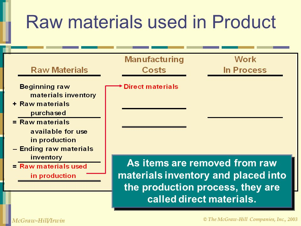 Cost terms concepts and classifications 10 21 02 ppt for Waste material useful products