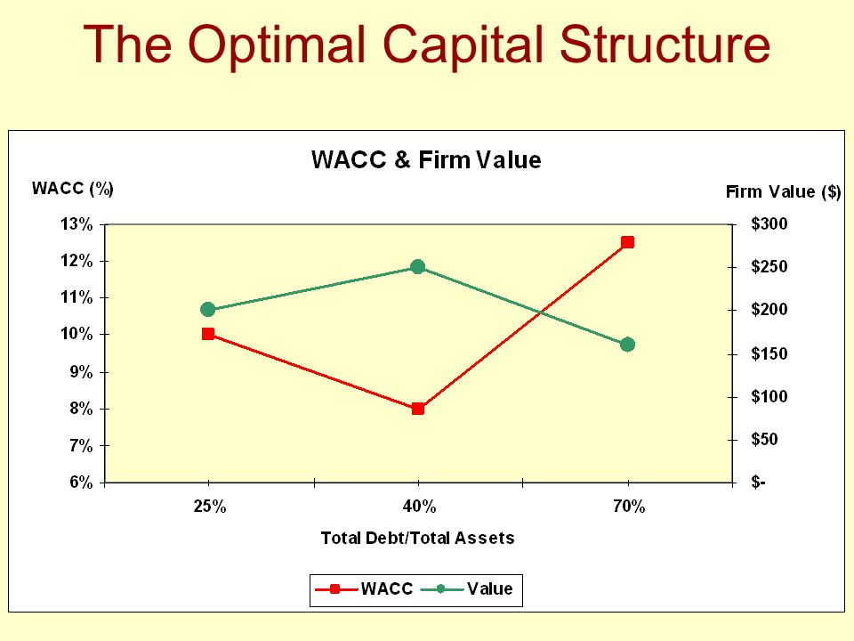 recommend a capital structure approach that maximizes shareholder return From an investor's point of view the shareholder's required return on a  capital structure approach  capital structure: the one which maximizes.