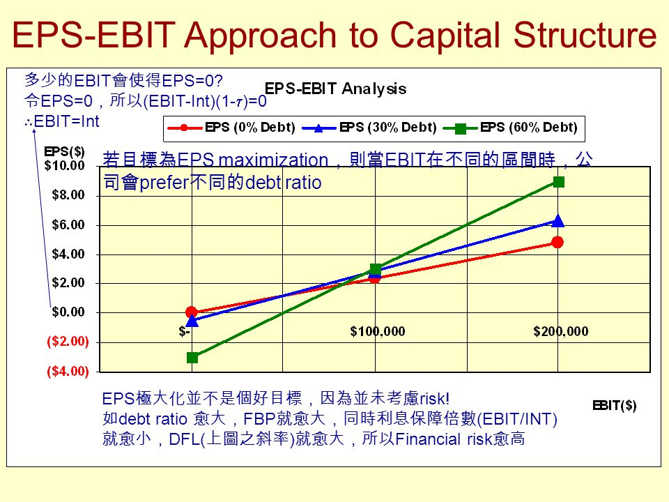 eps ebit Ebit ebs analysis 1 approaches to determine appropriate capital structure- ebit – eps approach radhika gupta 32- mba 2.