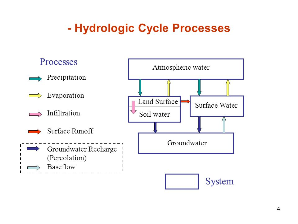 - Hydrologic Cycle Processes