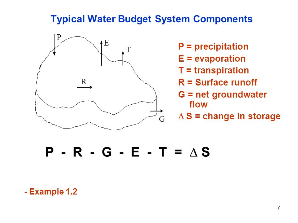 Typical Water Budget System Components