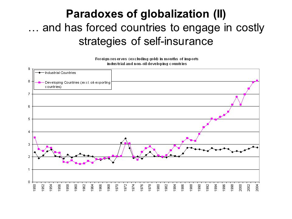 paradoxes of globalization Buy the globalization paradox by dani rodrik (isbn: 9780199652525) from amazon's book store everyday low prices and free delivery on eligible orders.