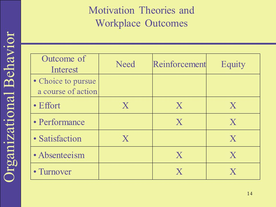 theories of workplace motivation Theories of motivation has four steps to promote and sustain they are attention, relevance, confidence and satisfaction.