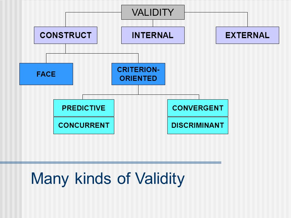 Many kinds of Validity VALIDITY CONSTRUCT INTERNAL EXTERNAL FACE