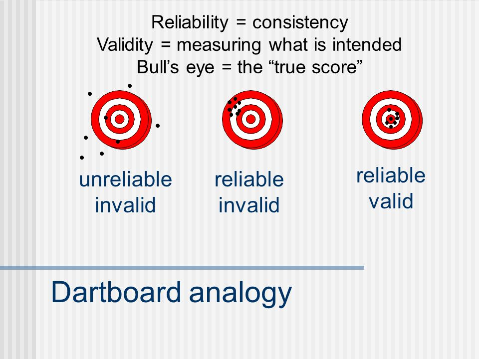 Dartboard analogy reliable valid unreliable invalid reliable invalid