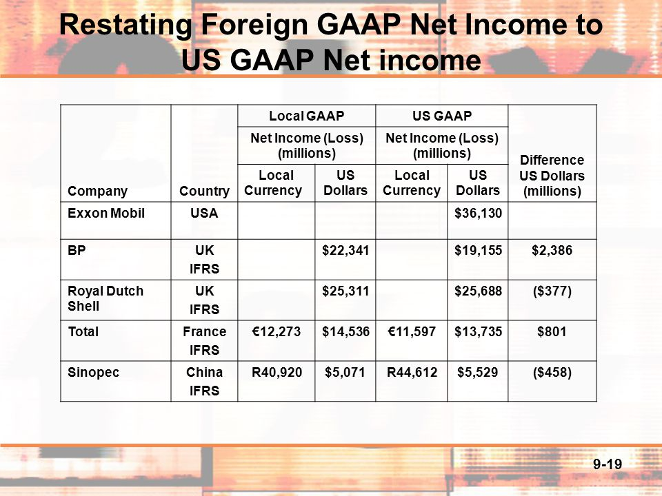 us gaap and foreign companies essay Investigating the influence us gaap and ifrs have on the quality of financial  reports  us firms reveal higher accounting quality than ias firms, whereas leuz  (2003)  used in prior research which are outside the scope of this paper are  leuz  form 20-f for foreign private issuers, or cross-listed companies (sec,  2008.