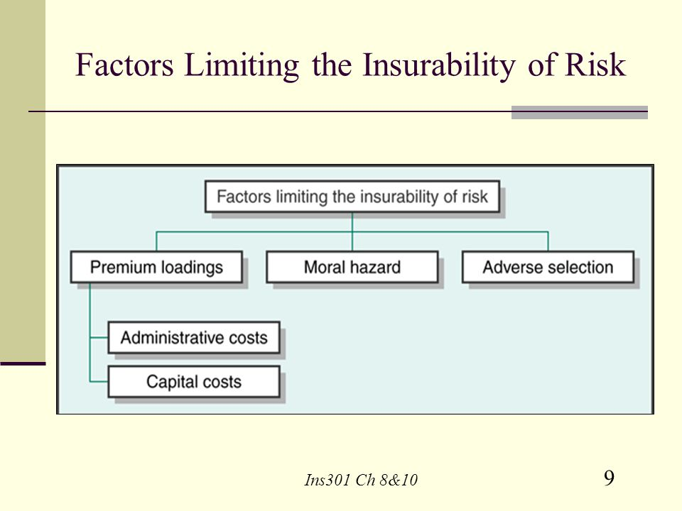 Factors Limiting the Insurability of Risk