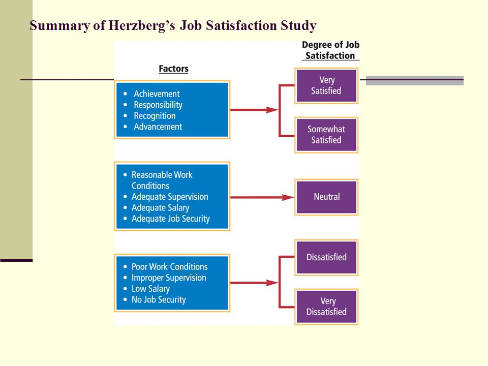 Summary of Herzberg's Job Satisfaction Study