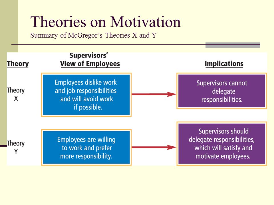 Theories on Motivation Summary of McGregor's Theories X and Y