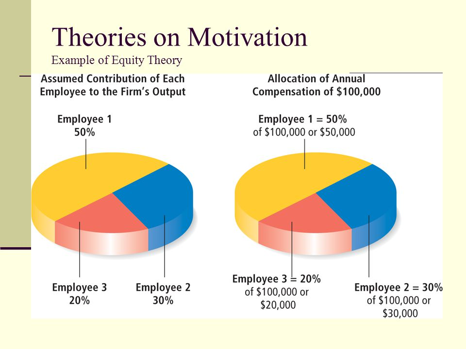Theories on Motivation Example of Equity Theory