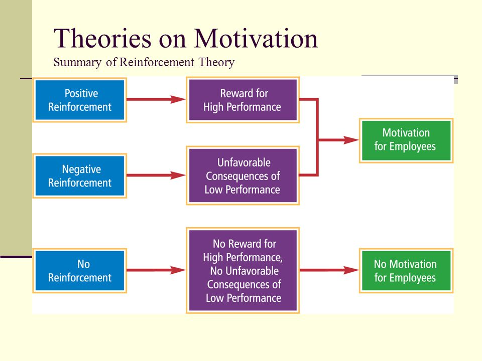 reinforcement theory to motivate emplooyees The theory on motivation  it did not consider how employees viewed the  employment relationship  or 'expected reinforcement') can be used to influence.
