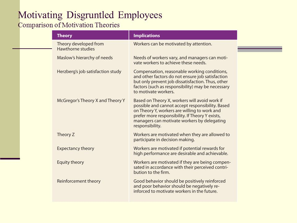 Motivating Disgruntled Employees Comparison of Motivation Theories