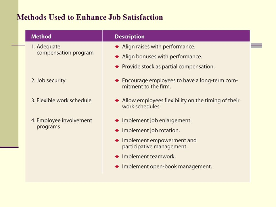 Methods Used to Enhance Job Satisfaction