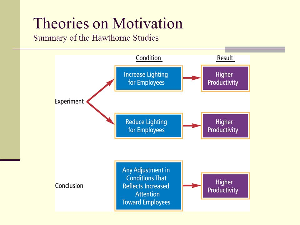 Theories on Motivation Summary of the Hawthorne Studies