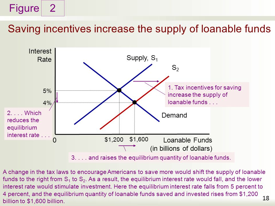 Saving incentives increase the supply of loanable funds
