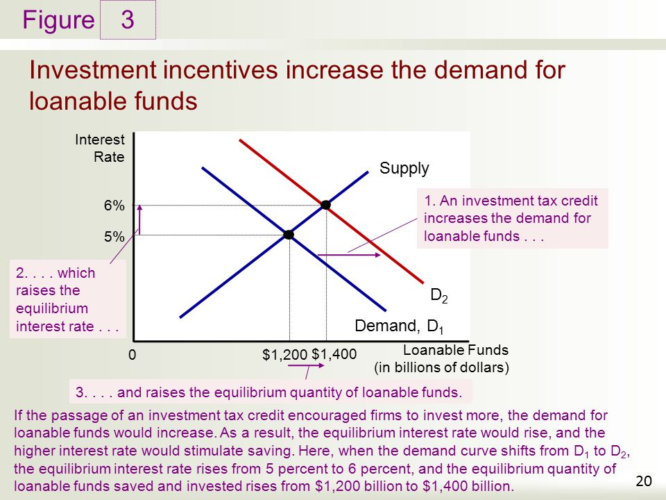 Investment incentives increase the demand for loanable funds