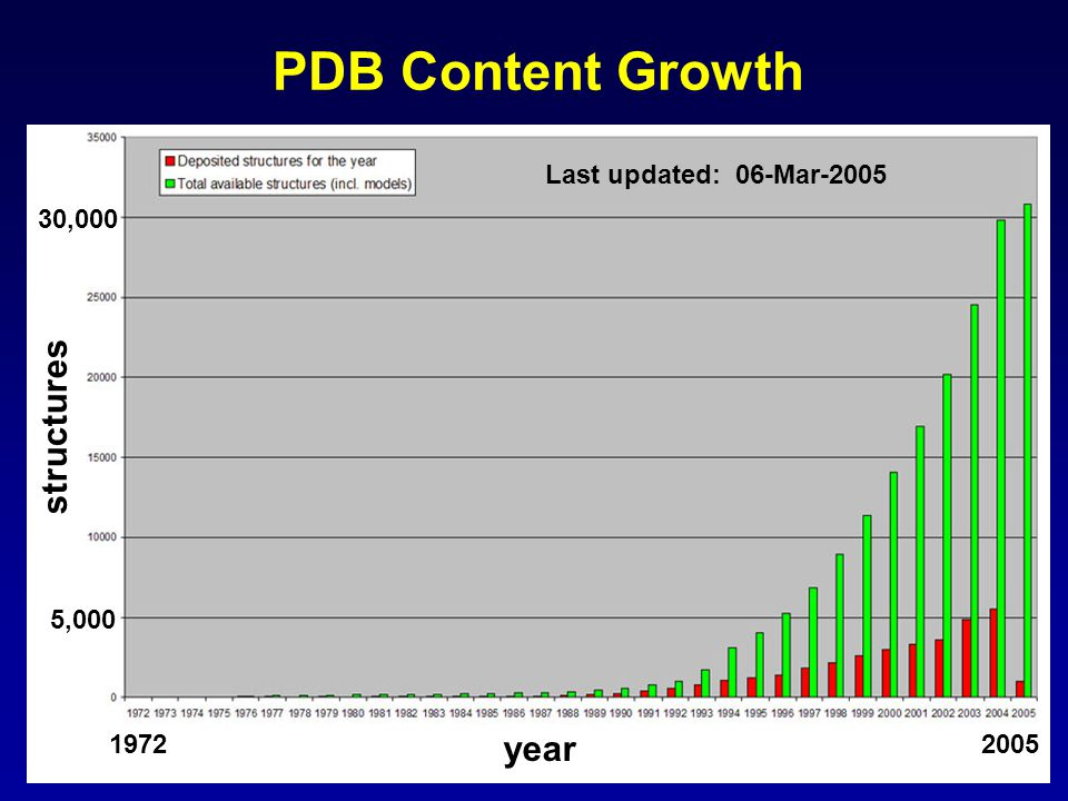 PDB Content Growth structures year Last updated: 06-Mar-2005 2005 1972