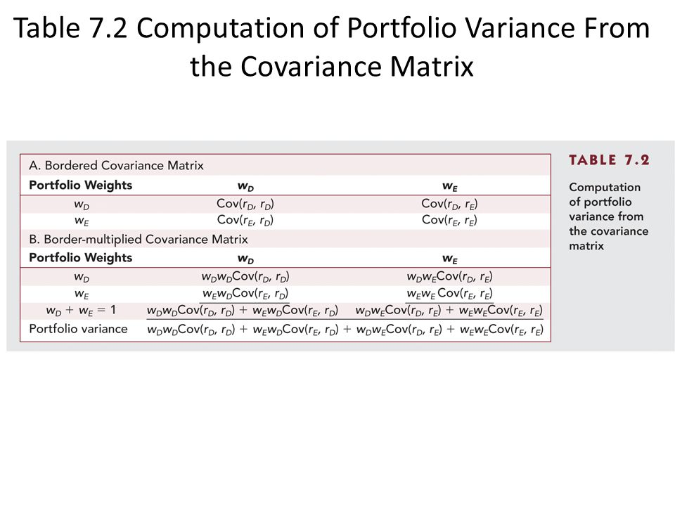 Table 7.2 Computation of Portfolio Variance From the Covariance Matrix