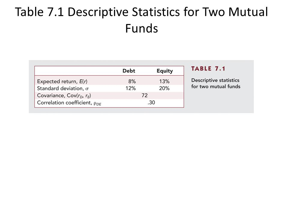 Table 7.1 Descriptive Statistics for Two Mutual Funds