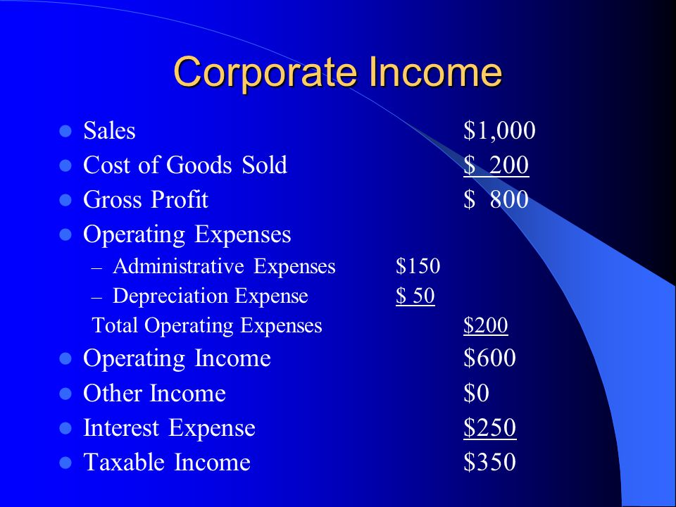 Corporate Income Sales $1,000 Cost of Goods Sold $ 200