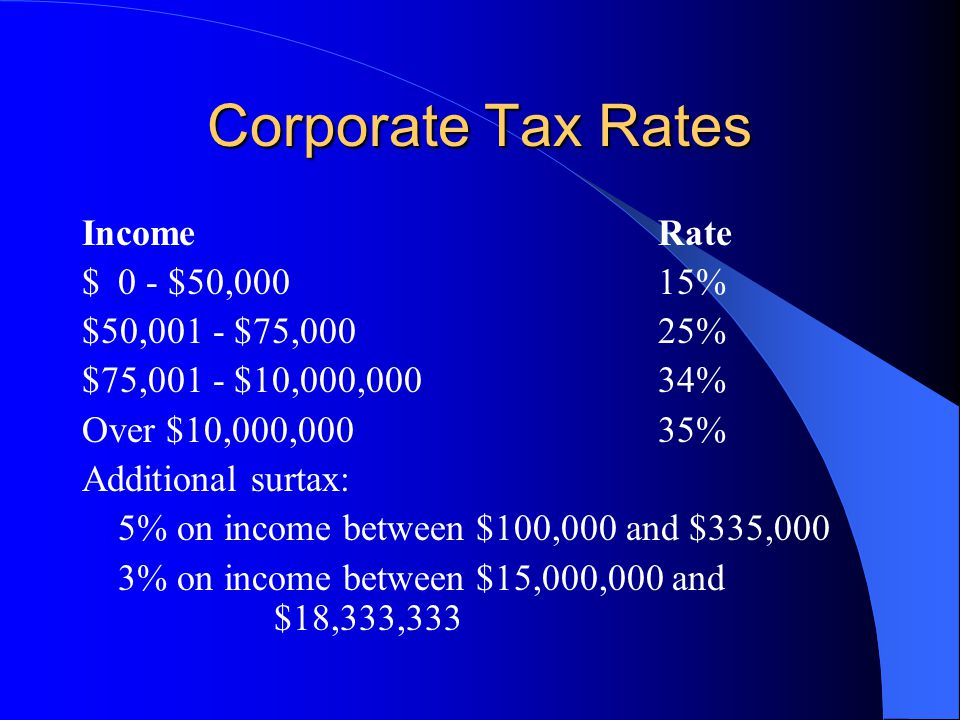 Corporate Tax Rates Income Rate $ 0 - $50,000 15%