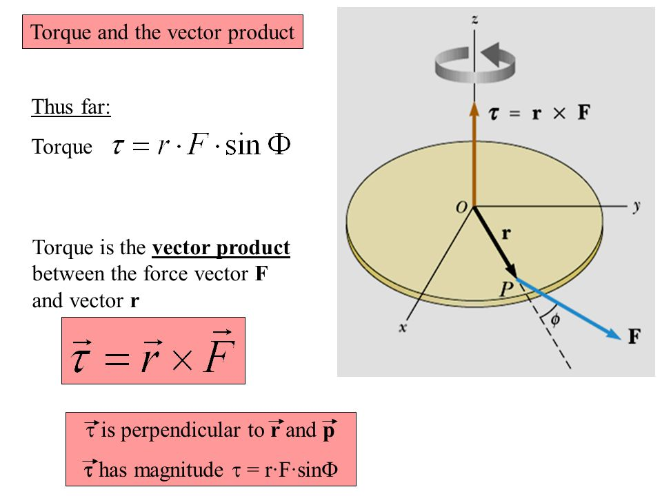 Torque and the vector product
