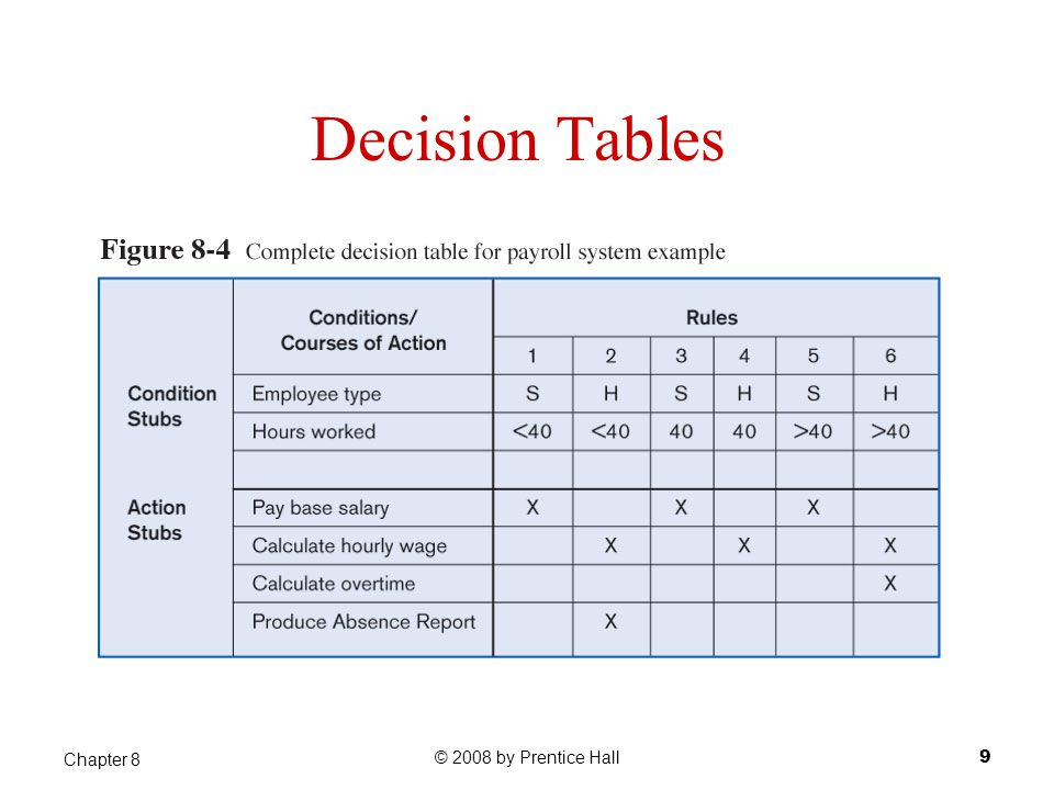Process descriptions logic modeling ppt video online for Decision table guru99